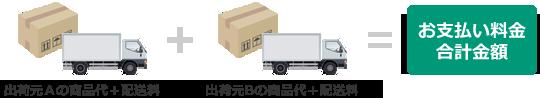例)出荷元が異なる商品を購入した場合
